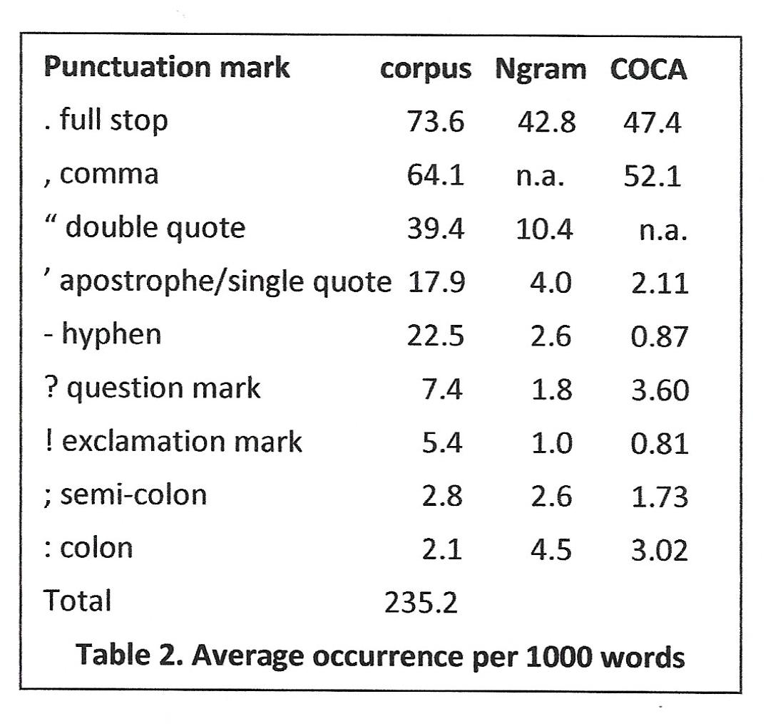 STANDARD PUNCTUATION AND THE PUNCTUATION OF THE STREET