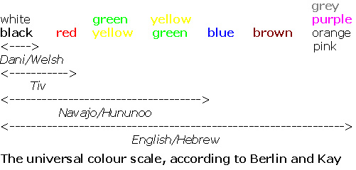 Berlin and Kay universal color scale