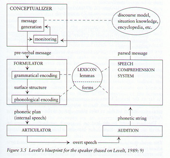l1 languange acquisition theory Language acquisition is the way we learn language, to speak, write, or to communicate using sign language behaviorists argue that we learn language skills by imitating others who encourage or .