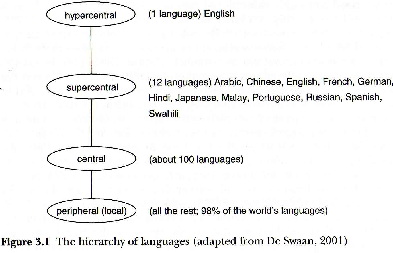 Elf Central Or Atypical Second Language Acquisition Vivian Cook